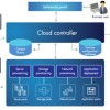 Cloud Services Automation