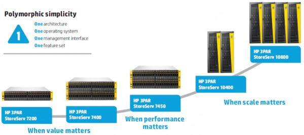 HP-One-Architecture